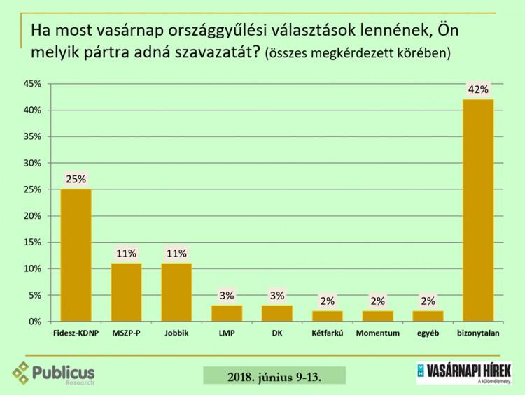 Publicus Intézet: csökkent a Fidesz–KDNP támogatottsága