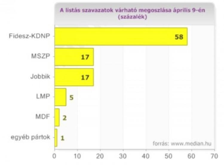 A Fidesznek sima kétharmadot mértek