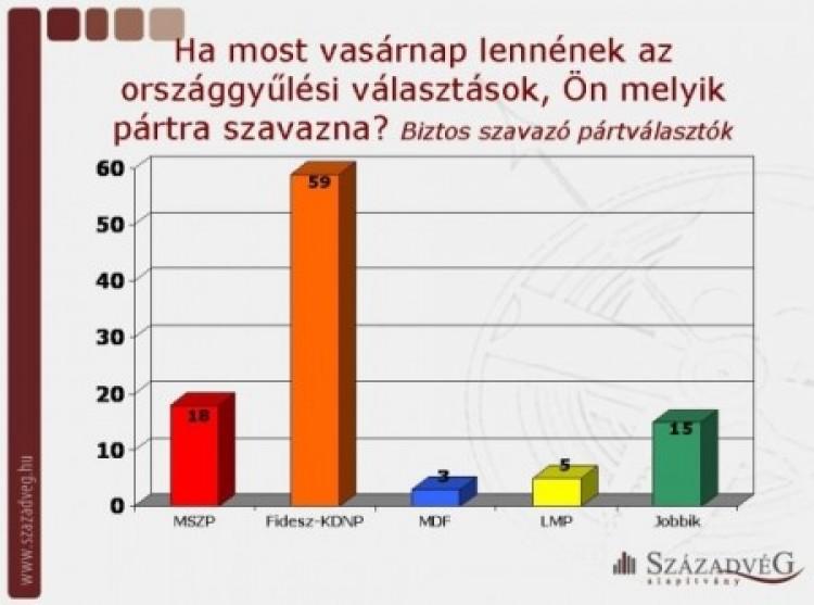 Századvég: visszavette a második helyet az MSZP!