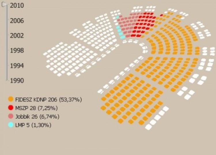 Esély a Fidesz-kétharmadra: 99 százalék